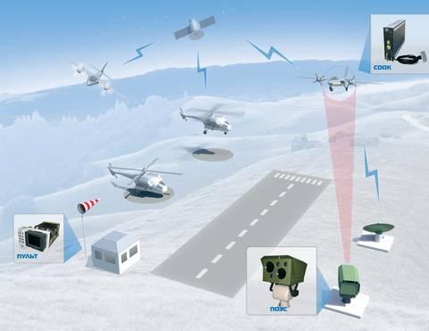 Системы навигации