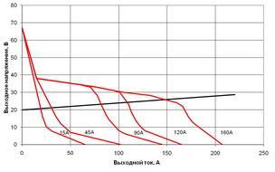 ВАХ инверторного сварочного аппарата Форсаж-161