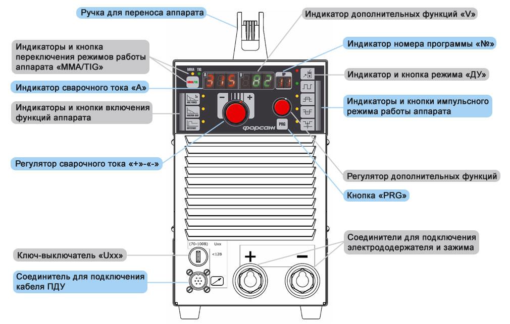 Сварочный инвертор Форсаж-315М (схема фронтальной панели) .